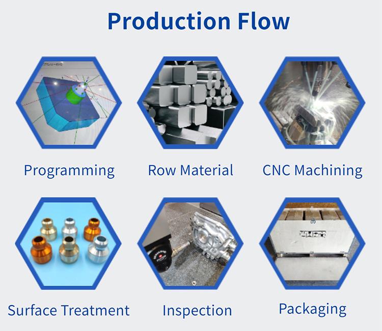 Production flow